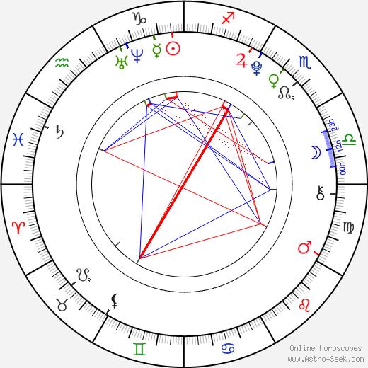 Georgia Hirst birth chart, Georgia Hirst astro natal horoscope, astrology