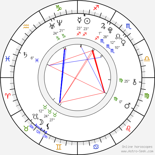 Klára Spilková birth chart, biography, wikipedia 2019, 2020