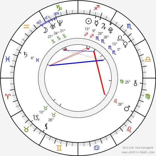 Louis Kurihara birth chart, biography, wikipedia 2018, 2019