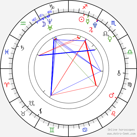 Louis Kurihara astro natal birth chart, Louis Kurihara horoscope, astrology