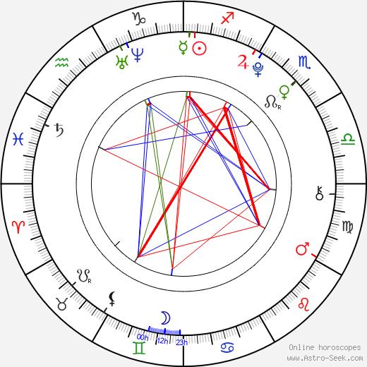 Нэт Вульфф Nat Wolff день рождения гороскоп, Nat Wolff Натальная карта онлайн