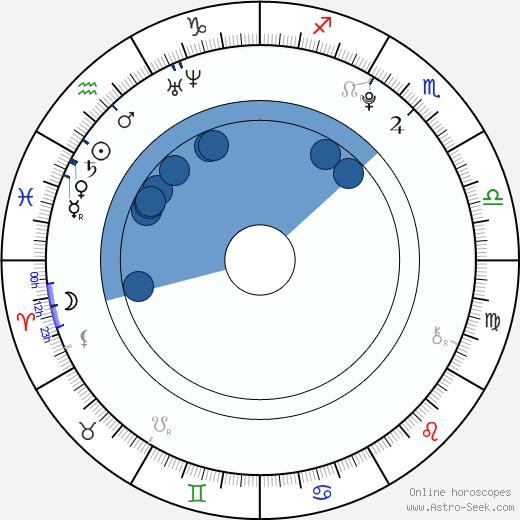 Allie Grant wikipedia, horoscope, astrology, instagram