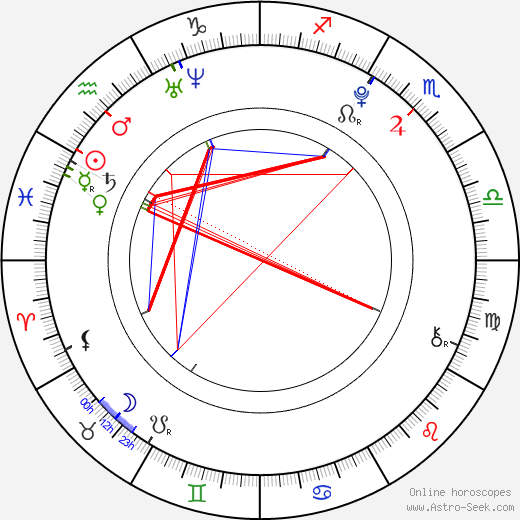 Angie Miller astro natal birth chart, Angie Miller horoscope, astrology