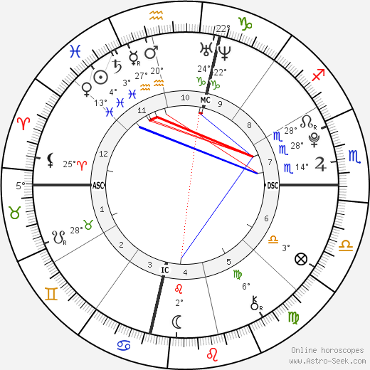 Dakota Fanning birth chart, biography, wikipedia 2019, 2020