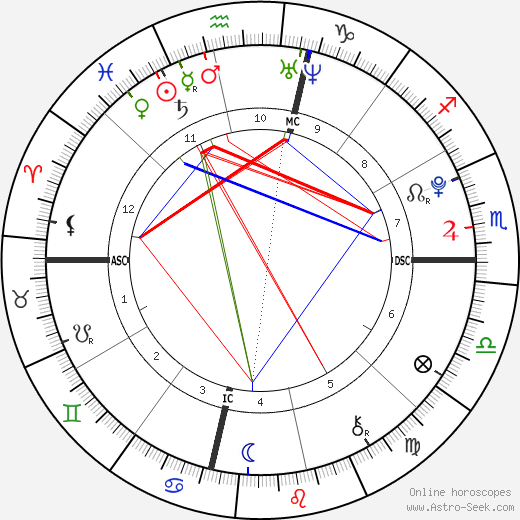 Dakota Fanning astro natal birth chart, Dakota Fanning horoscope, astrology