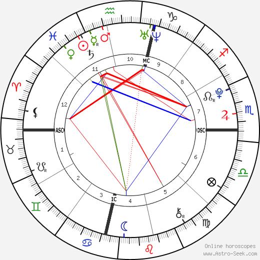 Дакота Фэннинг Dakota Fanning день рождения гороскоп, Dakota Fanning Натальная карта онлайн