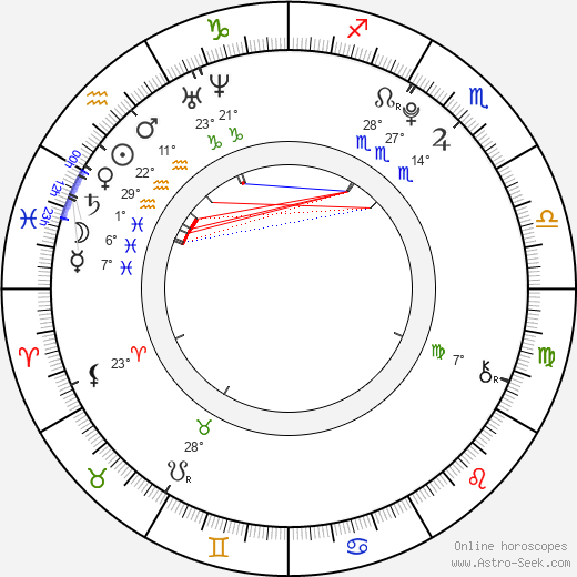Dominic Janes birth chart, biography, wikipedia 2018, 2019