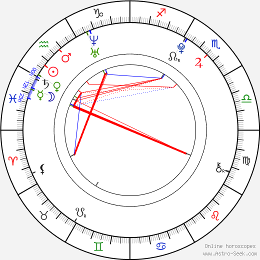 Dominic Janes astro natal birth chart, Dominic Janes horoscope, astrology