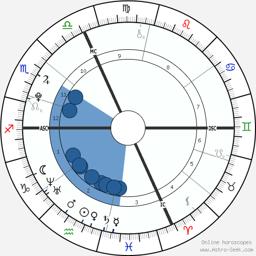Garrison Walden wikipedia, horoscope, astrology, instagram