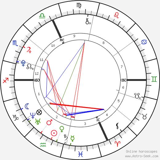 Garrison Walden birth chart, Garrison Walden astro natal horoscope, astrology