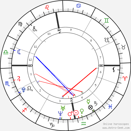 Harry Styles astro natal birth chart, Harry Styles horoscope, astrology