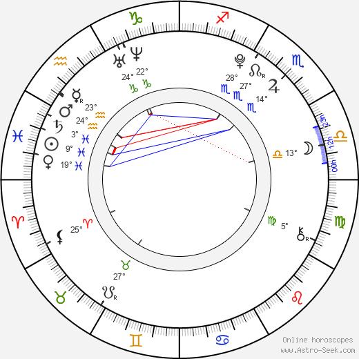 Jake Bugg birth chart, biography, wikipedia 2019, 2020