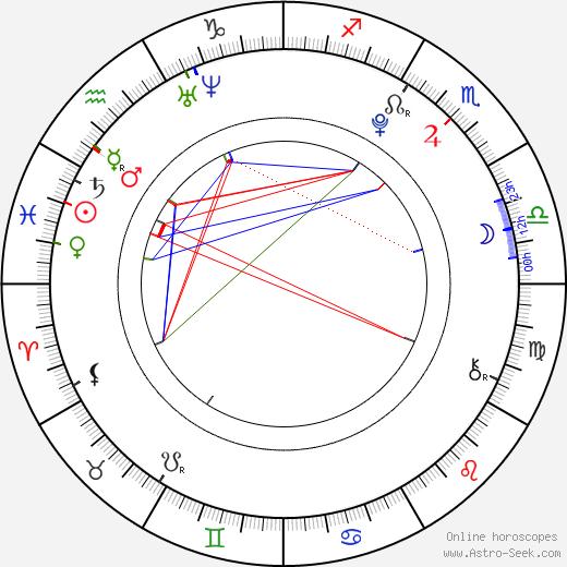 Jake Bugg astro natal birth chart, Jake Bugg horoscope, astrology