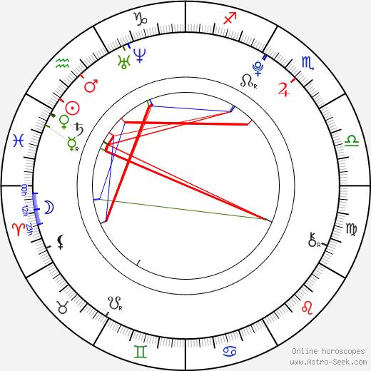 Jan Bendig astro natal birth chart, Jan Bendig horoscope, astrology