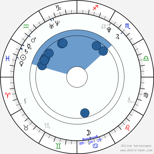 Ju-yeon Ko wikipedia, horoscope, astrology, instagram