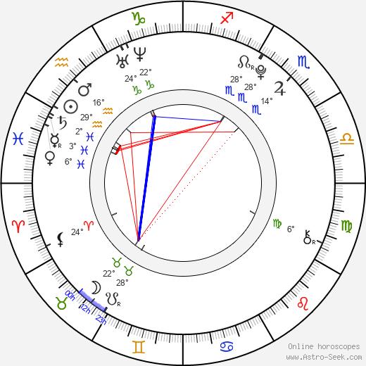 Jung Ho Seok Birth Chart Horoscope, Date Of Birth, Astro
