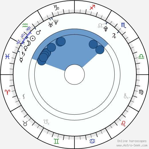 Makenzie Vega wikipedia, horoscope, astrology, instagram