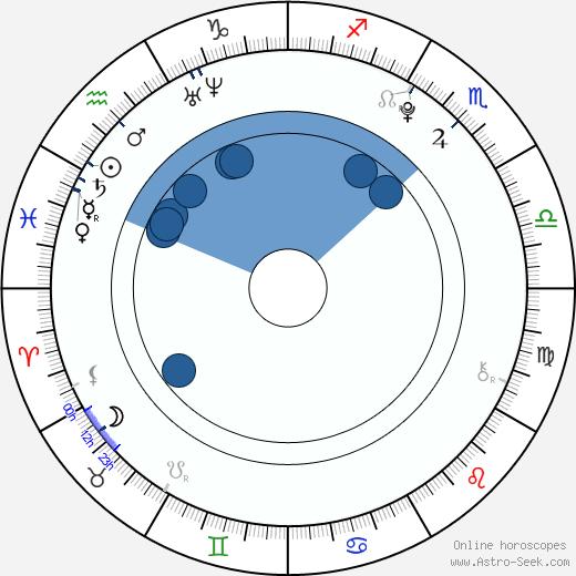 Matthew Knight wikipedia, horoscope, astrology, instagram