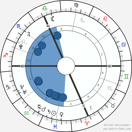 Matthew Riley wikipedia, horoscope, astrology, instagram