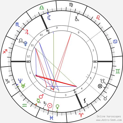 Matthew Riley день рождения гороскоп, Matthew Riley Натальная карта онлайн