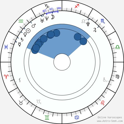 Nathan Walker wikipedia, horoscope, astrology, instagram