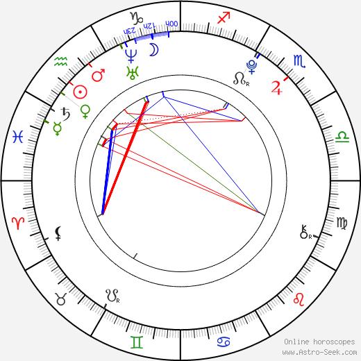 Nathan Walker birth chart, Nathan Walker astro natal horoscope, astrology