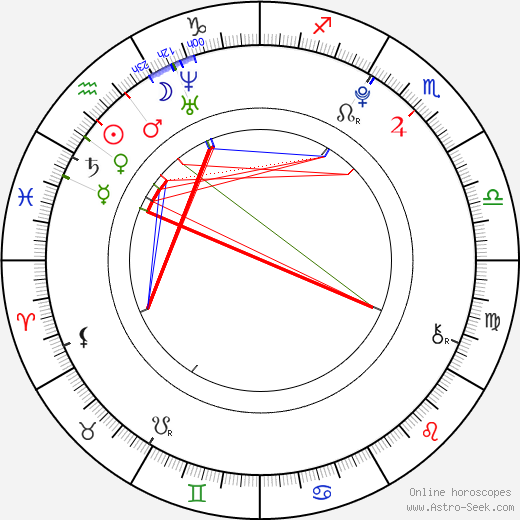 Nikki Yanofsky astro natal birth chart, Nikki Yanofsky horoscope, astrology