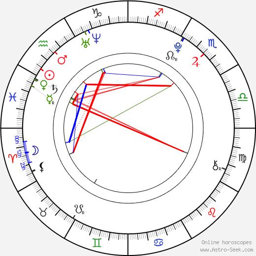 Paul Butcher birth chart, Paul Butcher astro natal horoscope, astrology