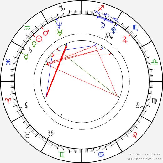 Saki Nakajima birth chart, Saki Nakajima astro natal horoscope, astrology