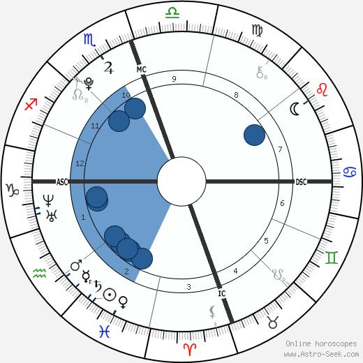 Savannah Dickinson wikipedia, horoscope, astrology, instagram