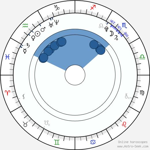 Shin Ji Ho wikipedia, horoscope, astrology, instagram