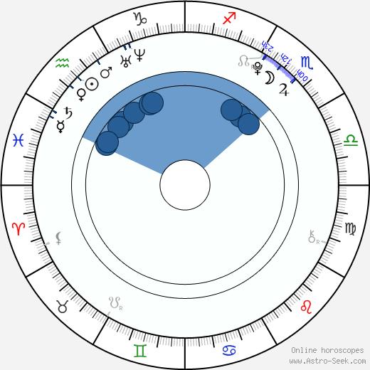 Tallulah Belle Willis wikipedia, horoscope, astrology, instagram