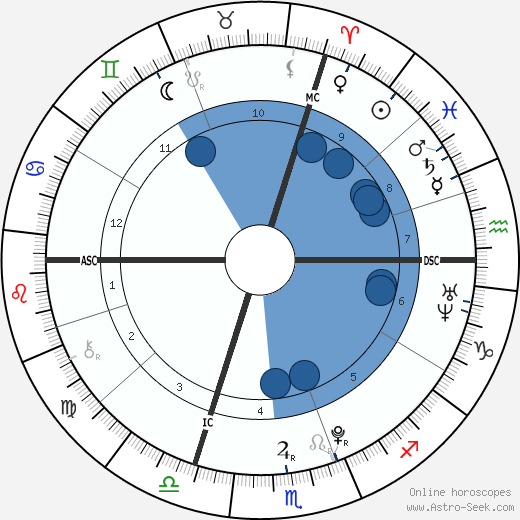 Alain-Fabien Delon wikipedia, horoscope, astrology, instagram