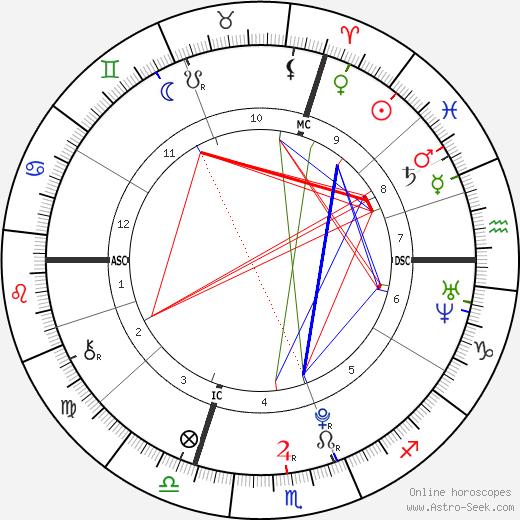 Alain-Fabien Delon astro natal birth chart, Alain-Fabien Delon horoscope, astrology
