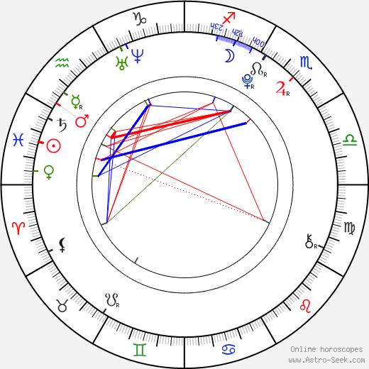 Andrea Hollerová день рождения гороскоп, Andrea Hollerová Натальная карта онлайн