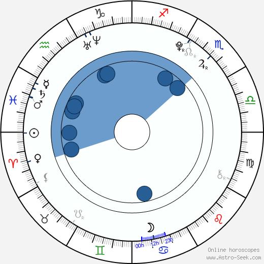 Anna Kameníková wikipedia, horoscope, astrology, instagram