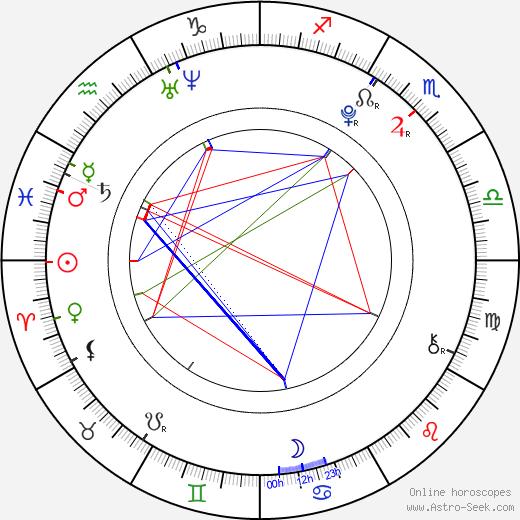Anna Kameníková день рождения гороскоп, Anna Kameníková Натальная карта онлайн