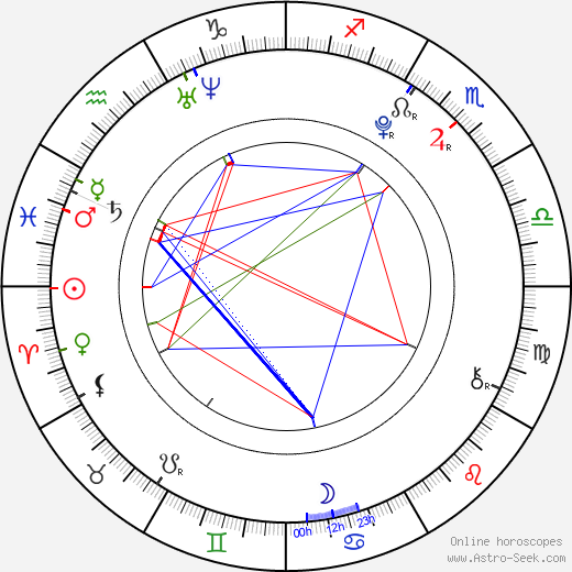 Anna Linhartová astro natal birth chart, Anna Linhartová horoscope, astrology