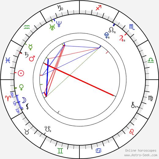 Энсел Эльгорт Ansel Elgort день рождения гороскоп, Ansel Elgort Натальная карта онлайн