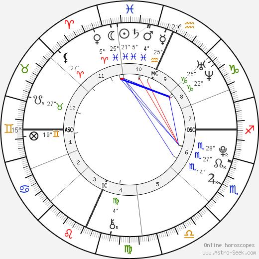 Christina Grimmie birth chart, biography, wikipedia 2019, 2020