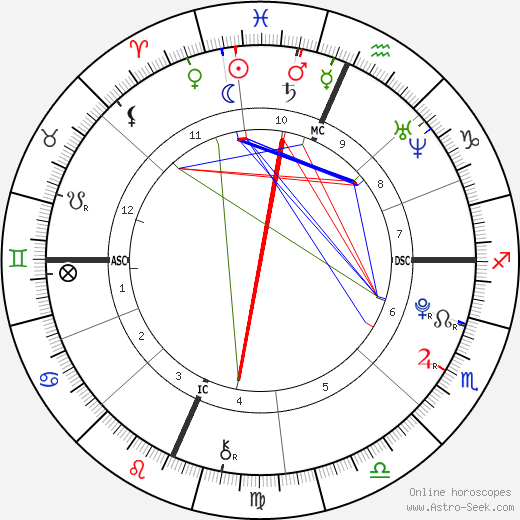 Christina Grimmie astro natal birth chart, Christina Grimmie horoscope, astrology