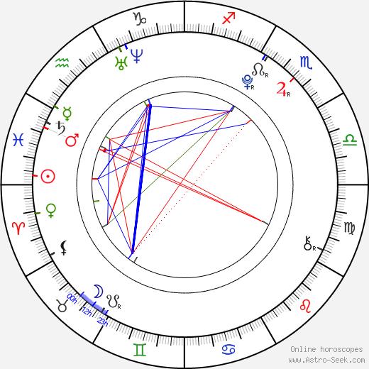 Daniel Šmidák astro natal birth chart, Daniel Šmidák horoscope, astrology
