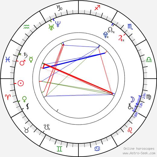 Eva Perkausová birth chart, Eva Perkausová astro natal horoscope, astrology
