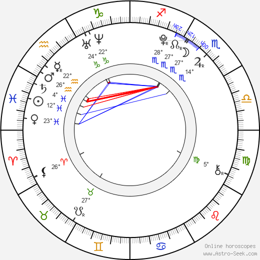 Filip Garbacz birth chart, biography, wikipedia 2018, 2019