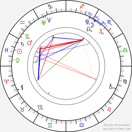 Filip Garbacz astro natal birth chart, Filip Garbacz horoscope, astrology