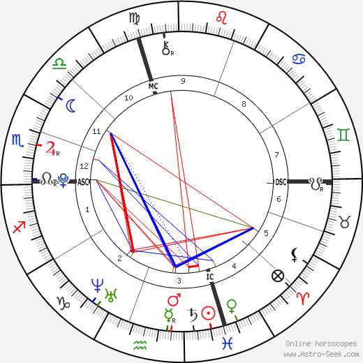 Justin Bieber birth chart, Justin Bieber astro natal horoscope, astrology