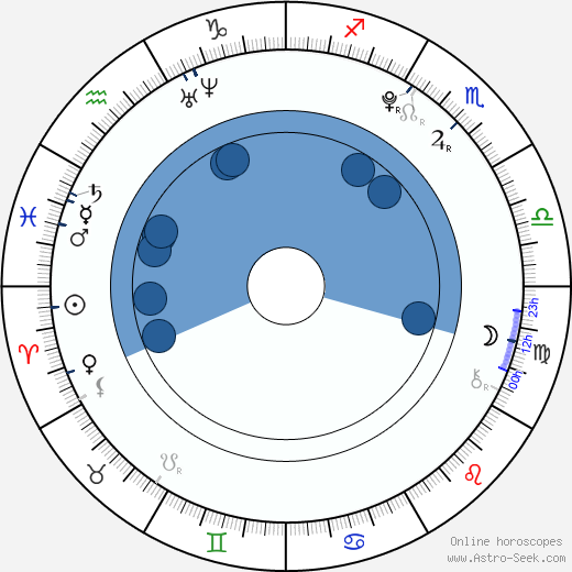 Mayu Watanabe wikipedia, horoscope, astrology, instagram