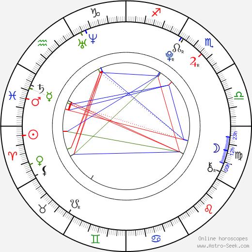 Mayu Watanabe astro natal birth chart, Mayu Watanabe horoscope, astrology
