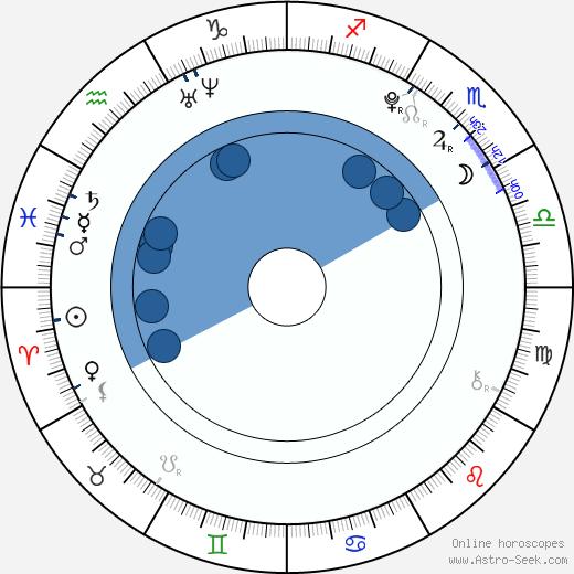 Seol-ri Choi wikipedia, horoscope, astrology, instagram