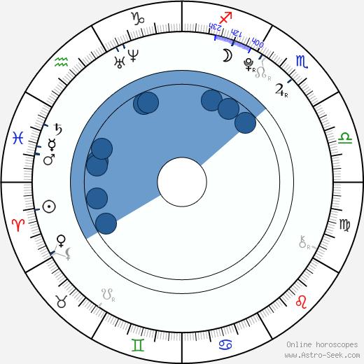 Thomas Batuello wikipedia, horoscope, astrology, instagram